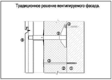 Традиционное решение вентилируемого фасада