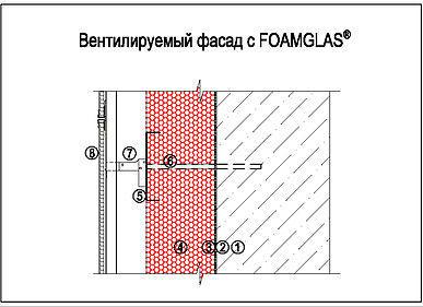 Вентилируемый фасад с Foamglas