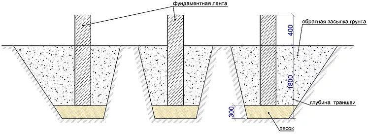 Классический ленточный фундамент, заглублённый ниже уровня промерзания