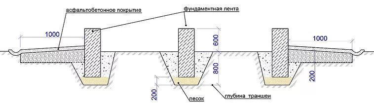 Ленточный фундамент с применением пеностекольного щебня