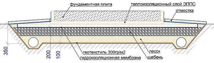 Классический плитный фундамент с использованием ЭППС
