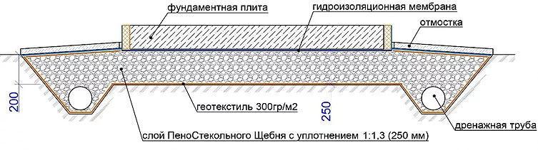 Преимущества утепленной фундаментной плиты с применением фракционированного пеностекла