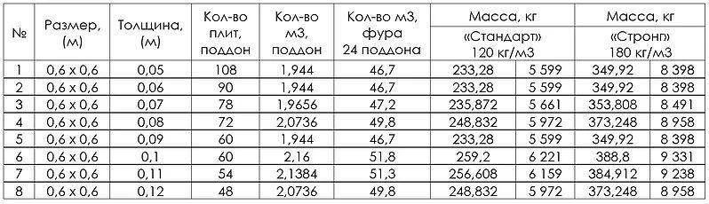 Таблица размеров плит паростекла для перевозки