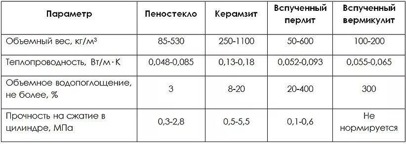 Сравнение гранулированного пеностекла с традиционными матриалами