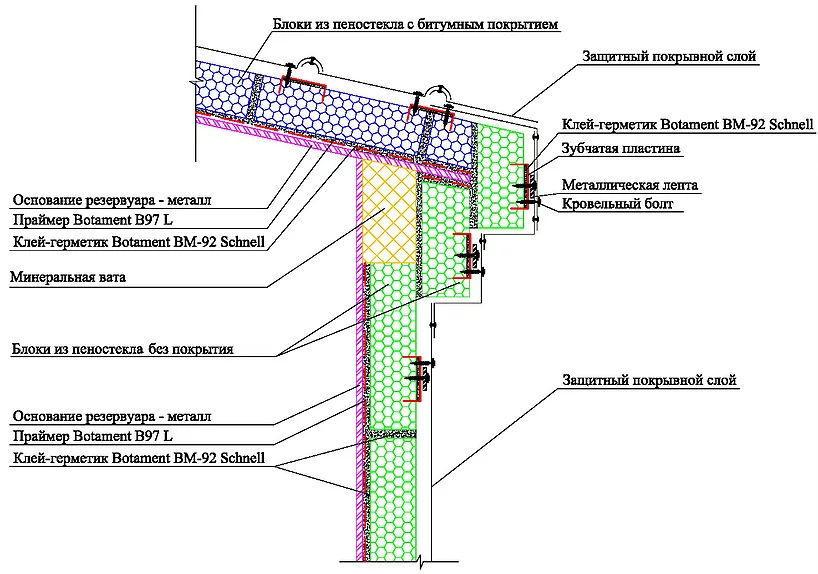 Теплоизоляция из пеностекла резервуаров