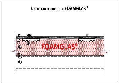 Скатная кровля с Foamglas