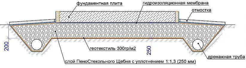 Устройство плитного фундамента с применением пеностекольного щебня