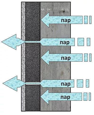 При заполненных швах между блоками и плитами из пеностекла паропроницаемыми материалами или при отсутсвии герметика в швах будет конденсироваться вода