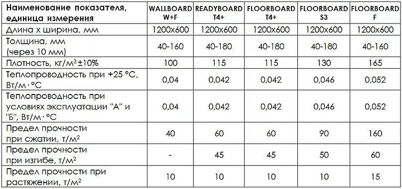 Технические характеристики плит из пеностекла с готовым заводским покрытием FOAMGLAS