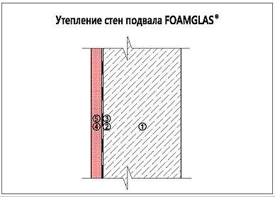 Утепление стен подвала Foamglas