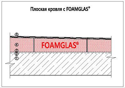Плоская кровля Foamglas