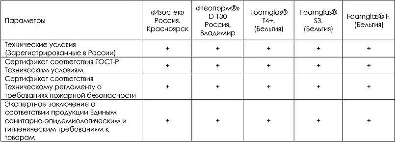 Сравнение пеностекла НЕОПОРМ, ИЗОСТЕК, FOAMGLAS