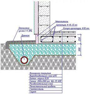 Типовые узлы утепленной фундаментной плиты