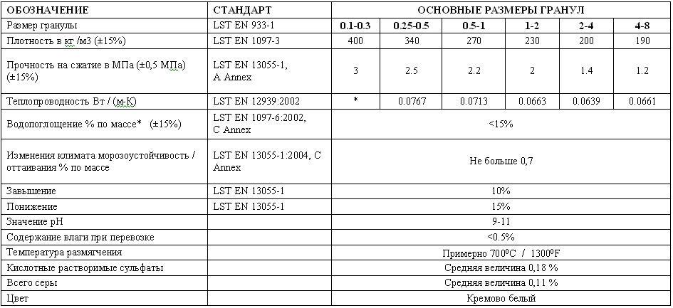 Технические характеристики гранулированного пеностекла Stikloporas